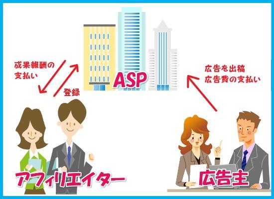 ASP1 - 【名古屋で稼ぐ】ASPに登録して自己アフィリで稼ごう!~第4講~