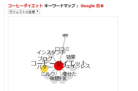 カテゴリー分け - 【名古屋で稼ぐ】キーワードを意識してサイトの設計図を作成~第9講前半~